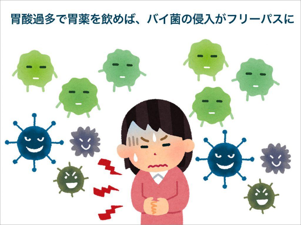 胃酸過多で胃薬を飲めば、バイ菌の侵入がフリーパスに