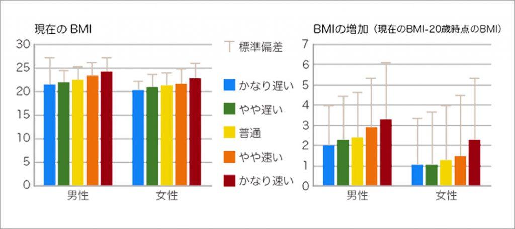 BMIが高い傾向にある