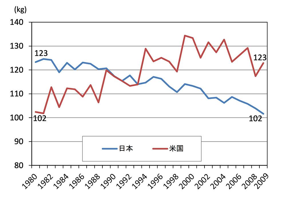 日米における1人1年当たりの野菜消費量の推移