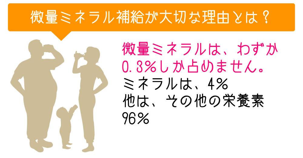 残りの4%は、70種類以上のミネラルで構成されています