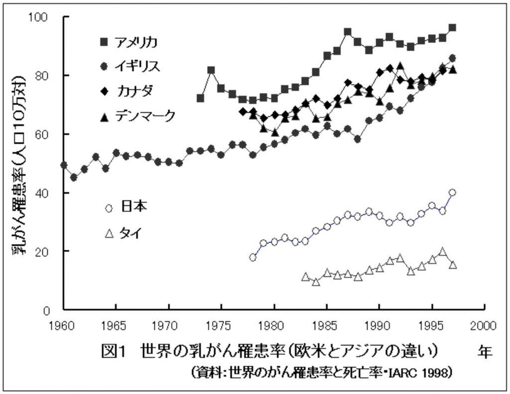 世界の乳ガン罹患率(欧米とアジアの違い)