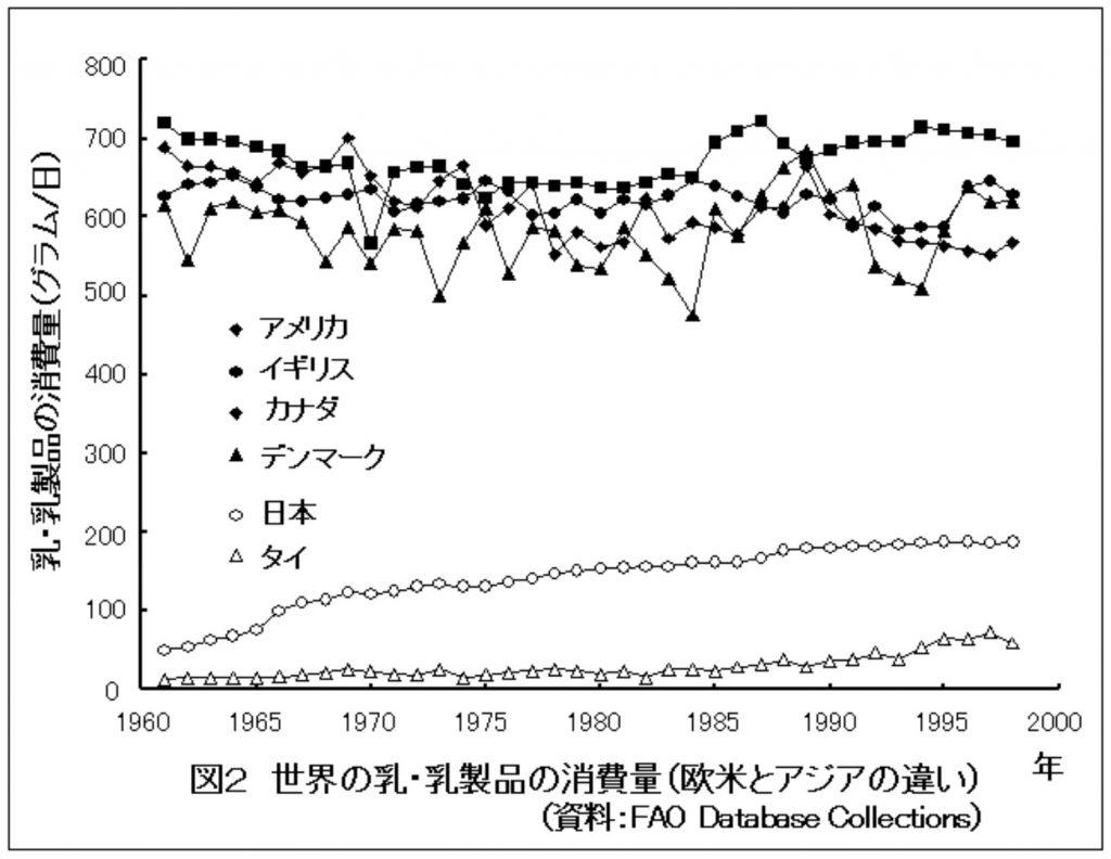 世界の乳・乳製品の消費量(欧米とアジアの違い)