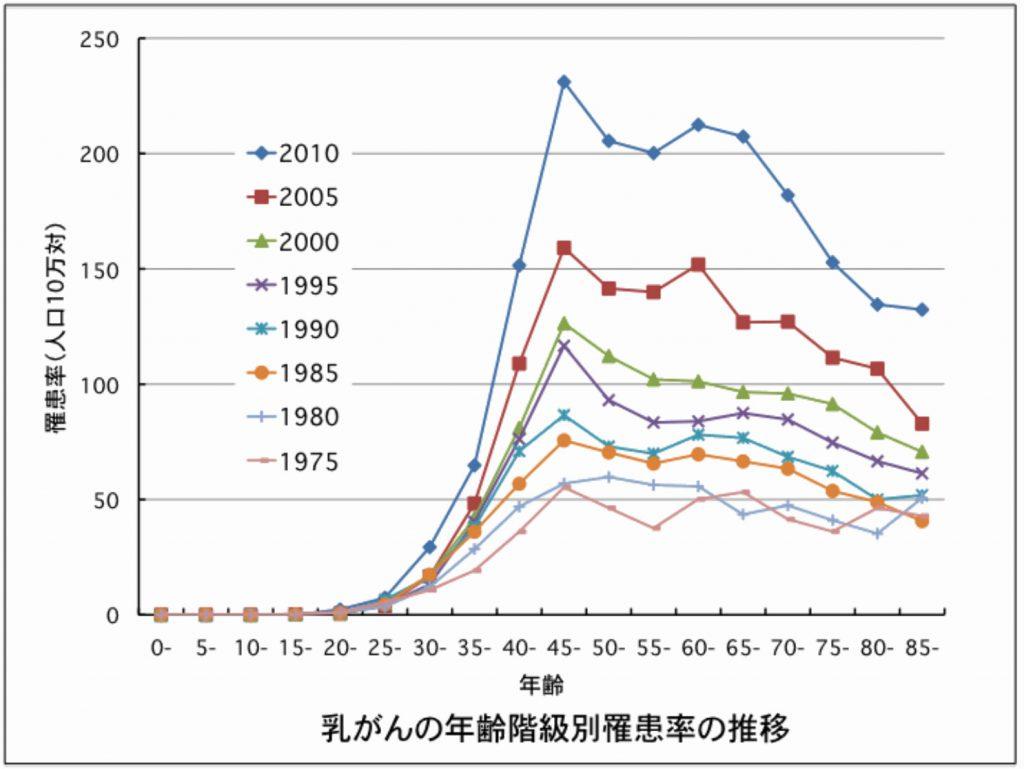 年齢別乳ガン罹患率の年次推移