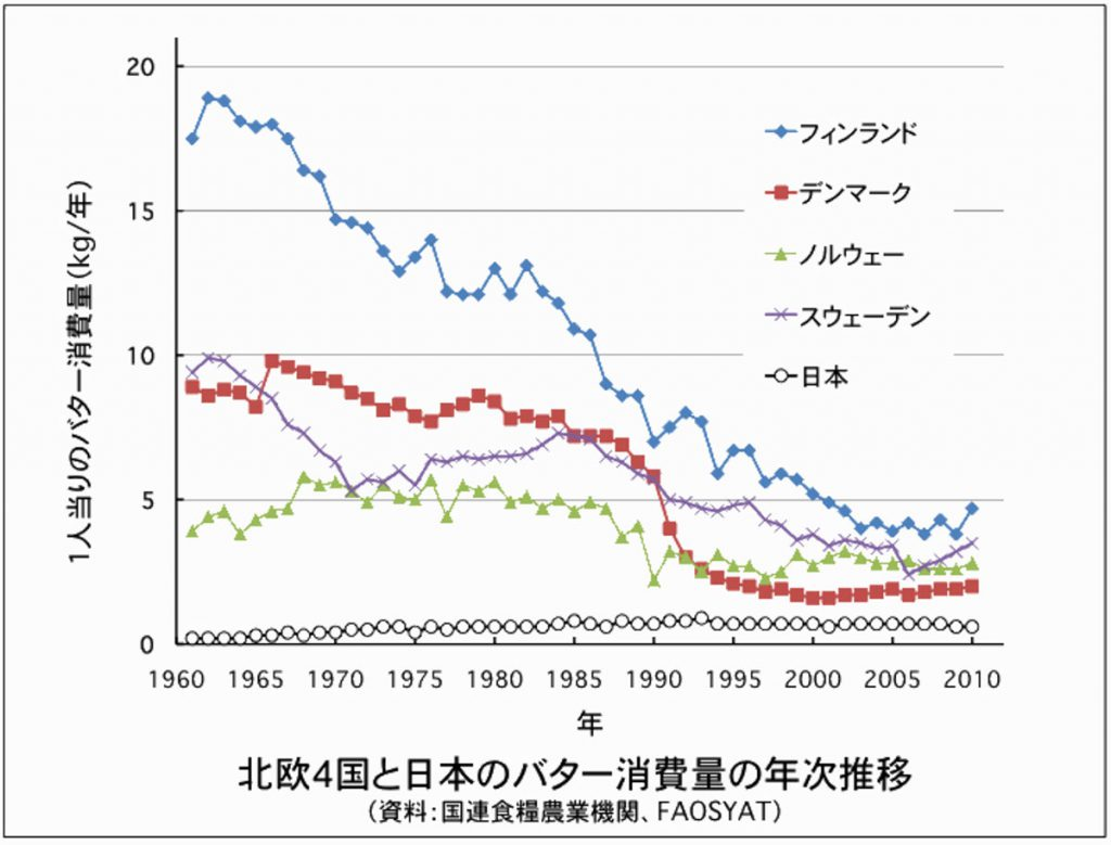 北欧4国と日本のバター消費量の年次推移