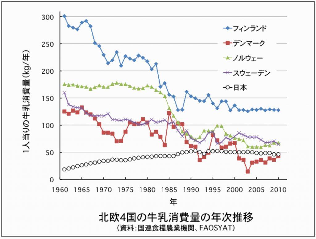 北欧4国と日本の牛乳消費量の年次推移