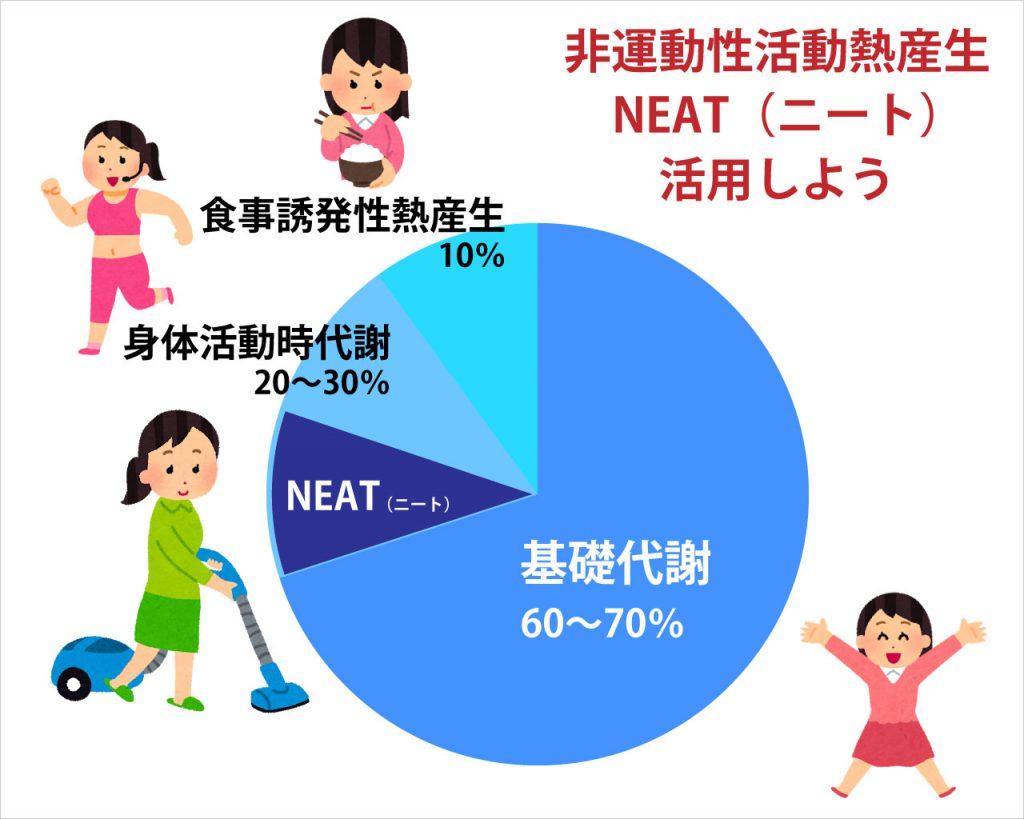 普通の日常生活の動きを活用するのがNEAT(ニート)