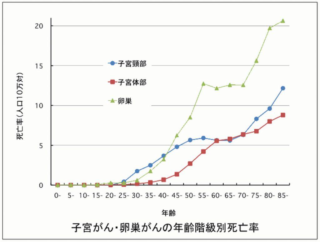 子宮ガン、卵巣がんの年齢階級別死亡率
