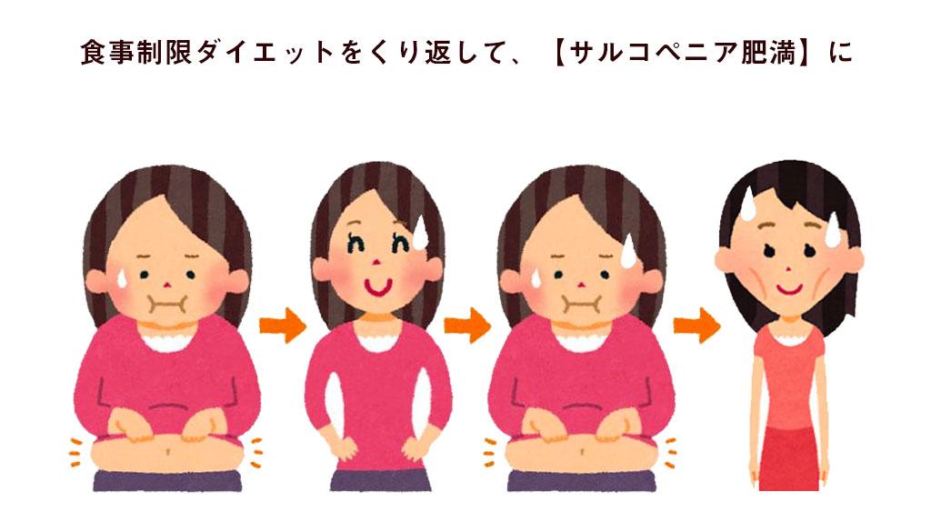 筋肉が減ったところに脂肪がついての繰り返しで痩せる。サルコペニア肥満