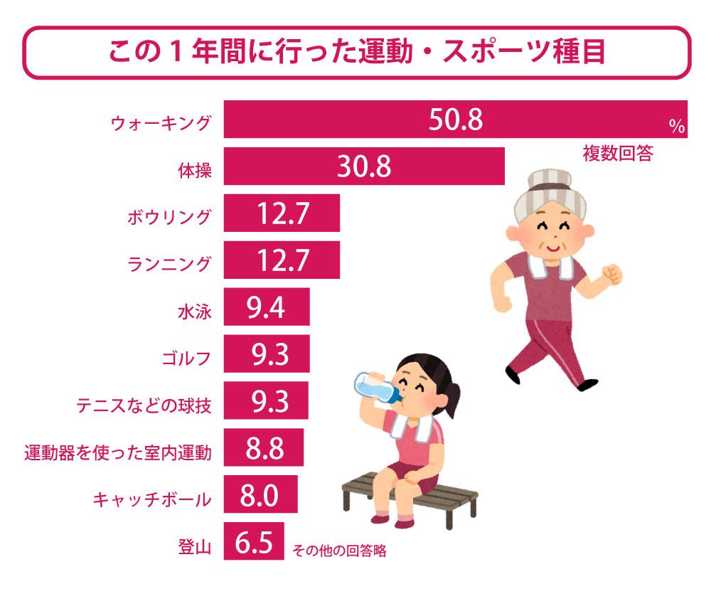 「この1年間に行った運動・スポーツ種目」でウォーキング(歩け歩け運動、散歩などを含む)は、第1位。