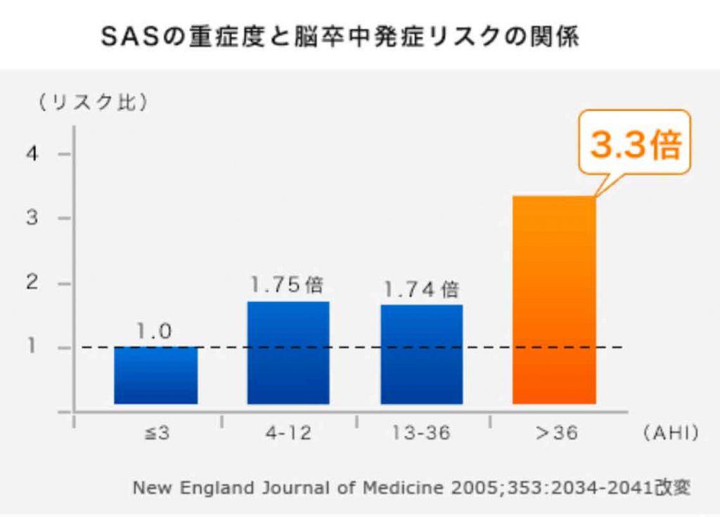 睡眠時無呼吸症候群(SAS)の重症度と脳卒中発症リスクの関係
