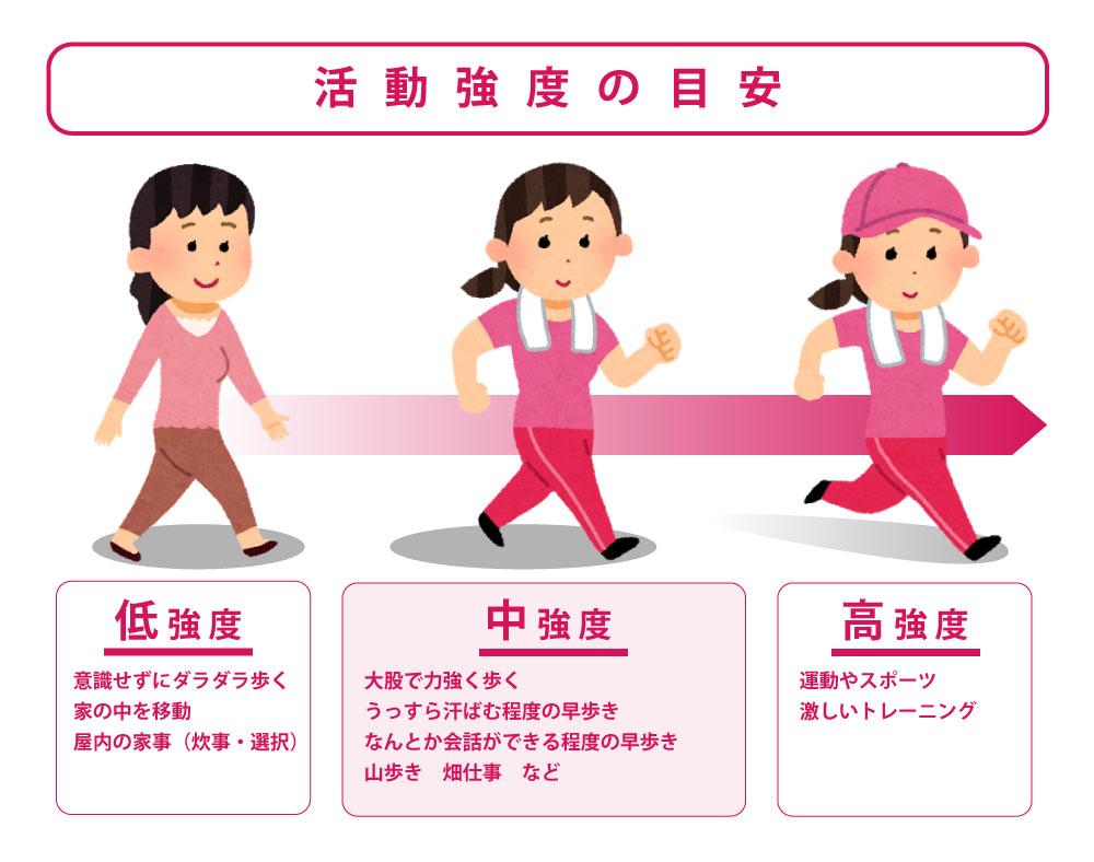 腎臓病予防には、適度な運動を日常生活に取り入れることが大切