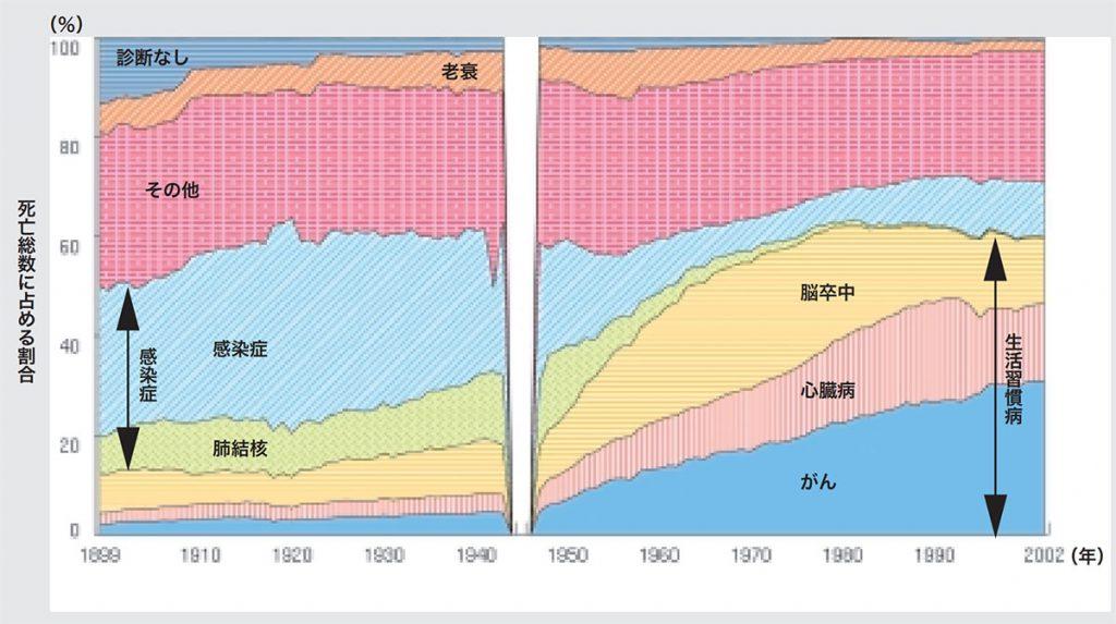 我が国の20世紀の死亡に関する疫学的変遷