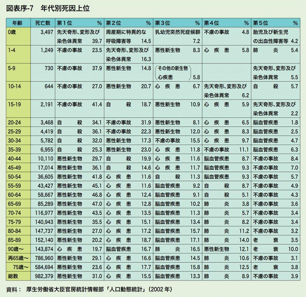 厚生労働省大臣官房統計情報部「人口動態統計」(2002 年)