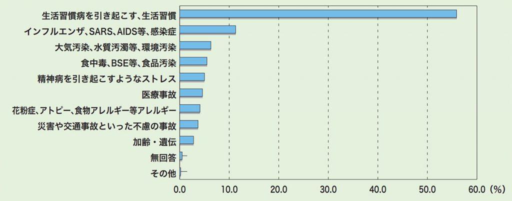 「生活と健康リスクに関する意識調査」(厚生労働省委託 2004 年)