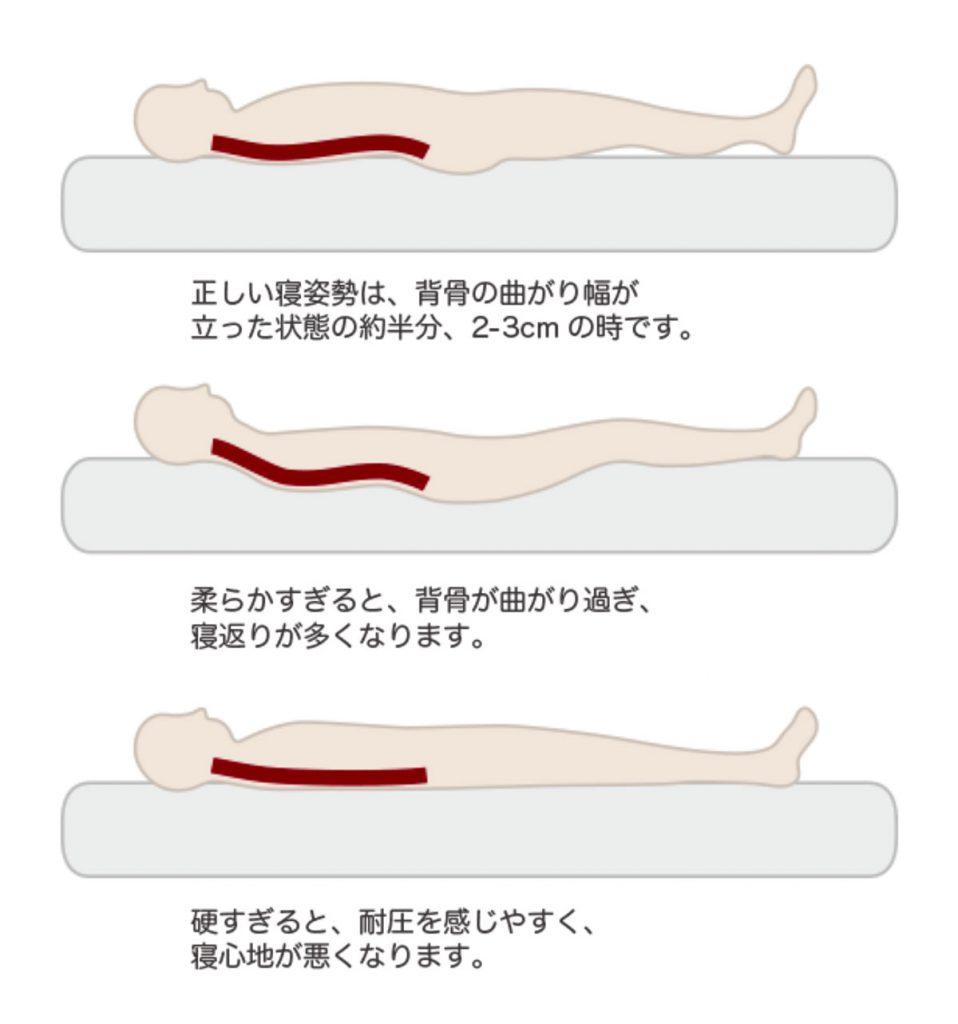 「ベッドマット・敷き布団」は適度に硬い方がよい