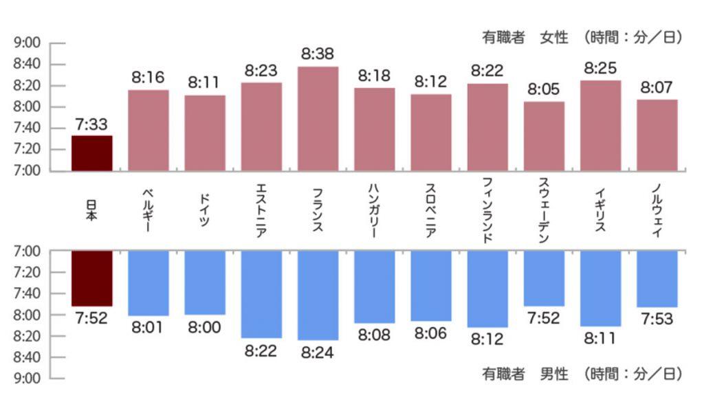 有職者の睡眠時間の国際比較