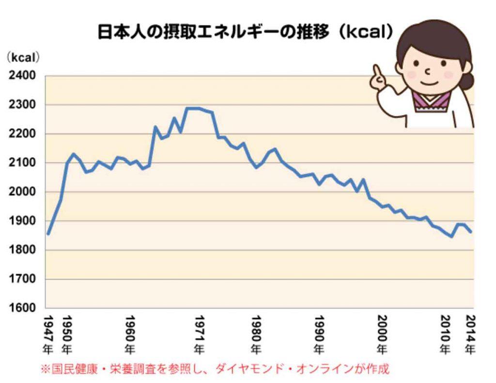 ダイヤモンド・オンライン:日本人の摂取エネルギーの推移
