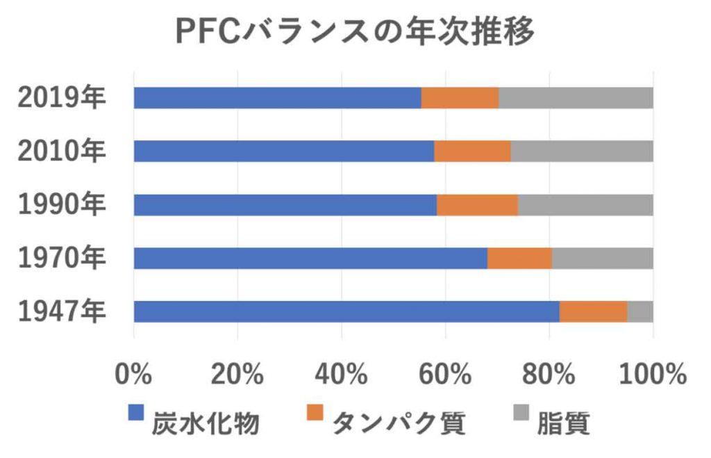 PFCバランスの年次推移
