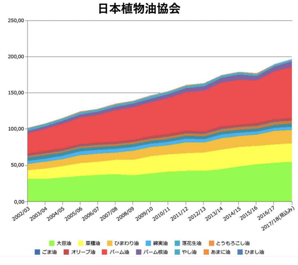 油の摂取量の増加