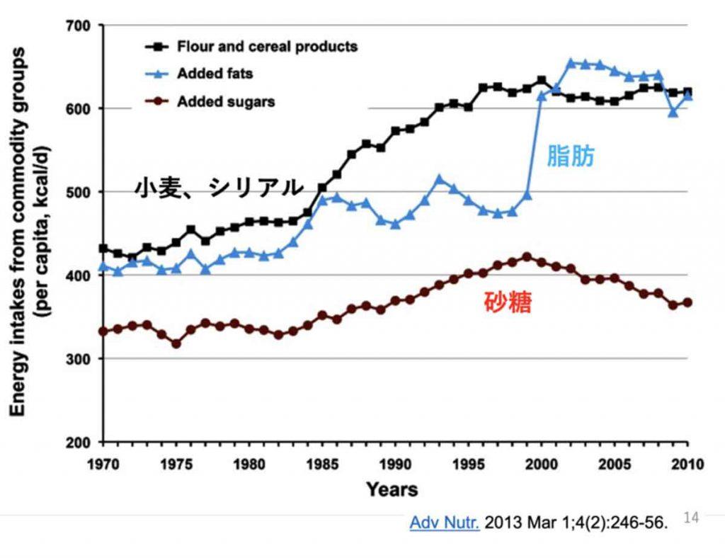 日本植物油協会の2002年から2017年にかけての植物油の消費量