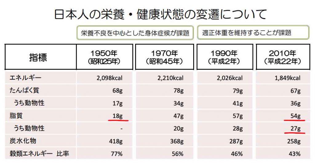 日本人の栄養・健康状態の変遷について