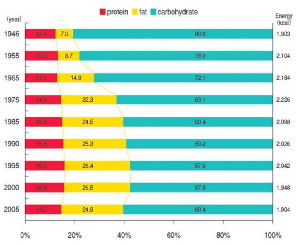 厚生労働省:国民栄養調査