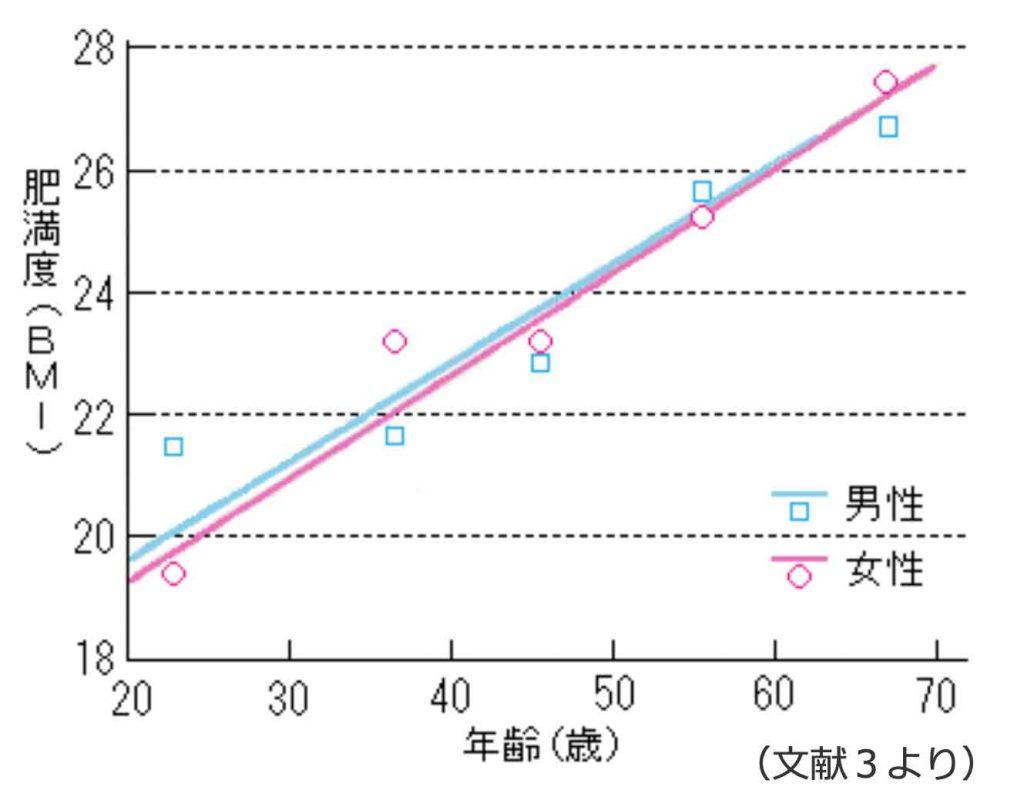 死亡率の最も低い肥満度(体格指数=BMI)と年齢との関係