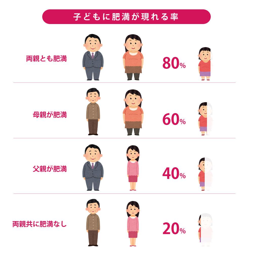 家族性と体質:子どもに肥満が現れる率