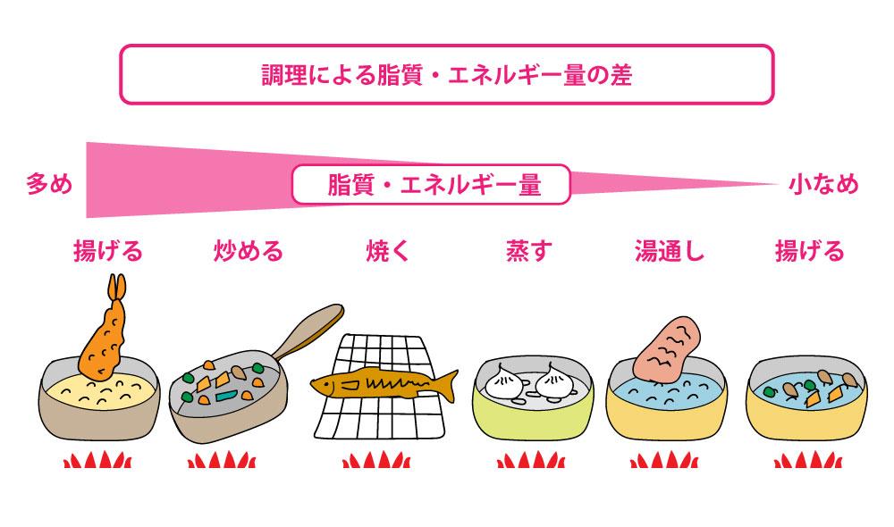 料理による脂質量の差