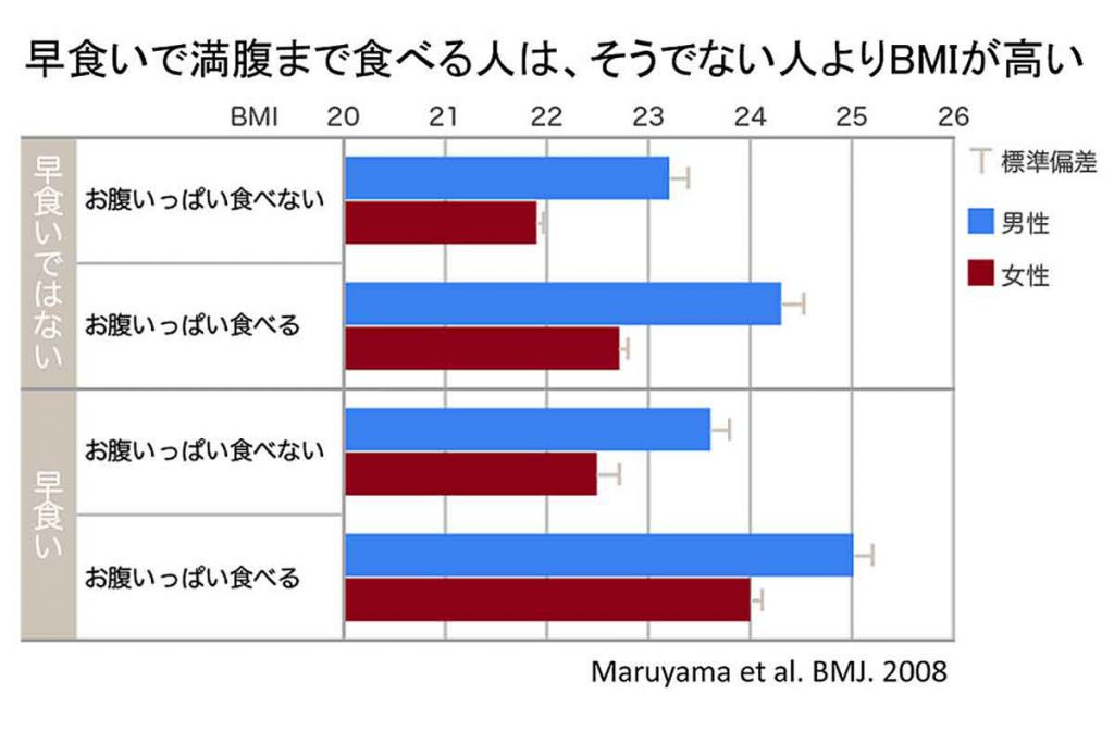 早食いで満腹まで食べる人は、そうでない人よりBMIが高い
