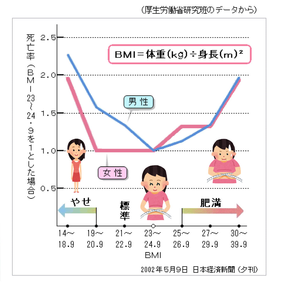 厚生労働省研究班のデータから、BMIの死亡率