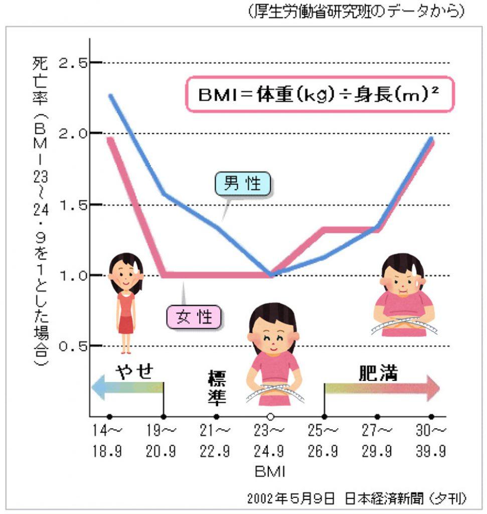 BMI(体格指数)と死亡率