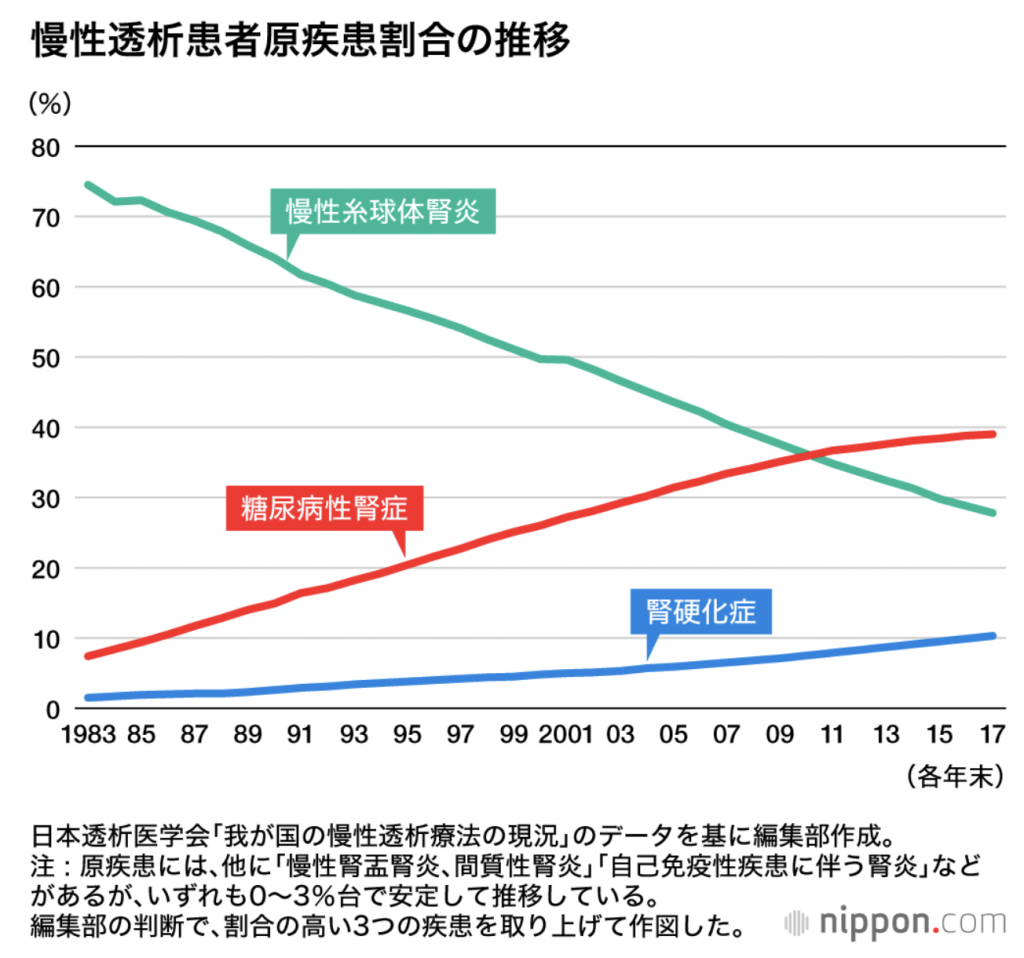 nippon.com:「380人に1人」の人工透析大国ニッポン : 年間医療費1兆6000億円