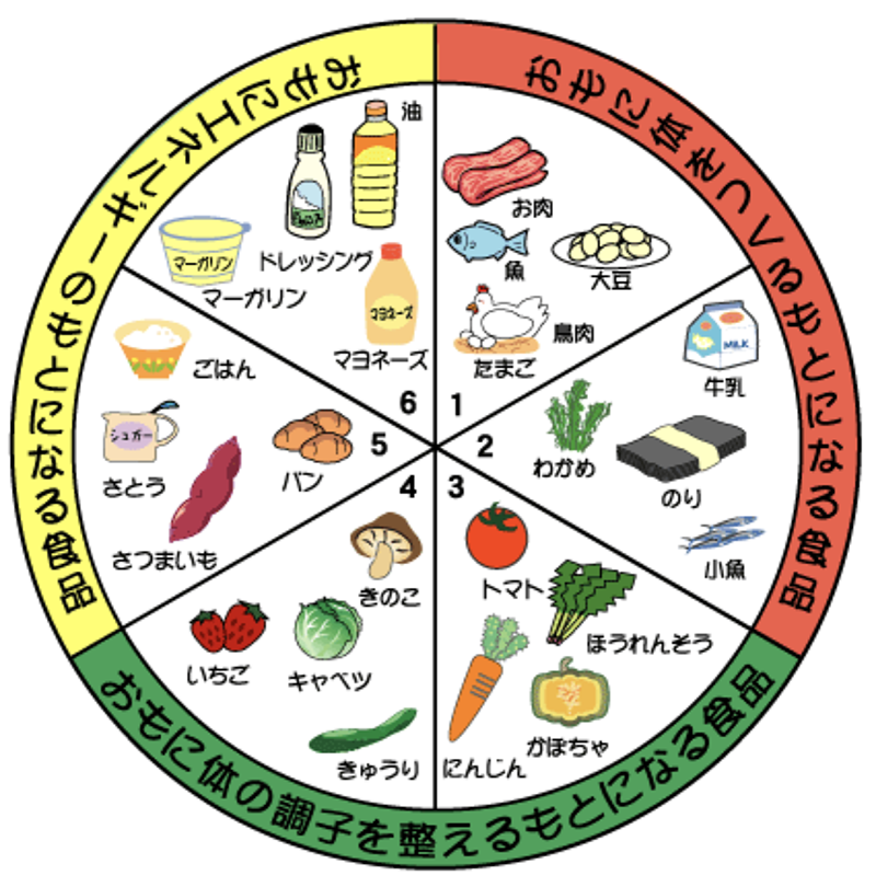 6つの基礎食品群 厚生労働省