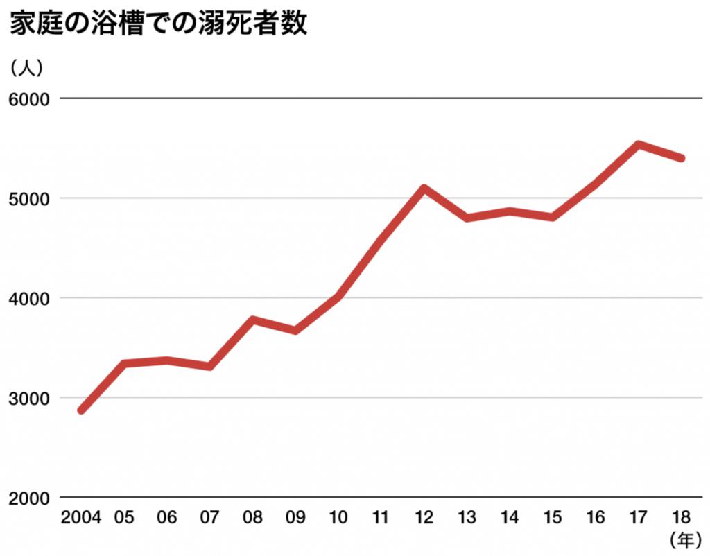 nippon.com:入浴中の急死:「ヒートショック」などで年間1万9000人の推計もより